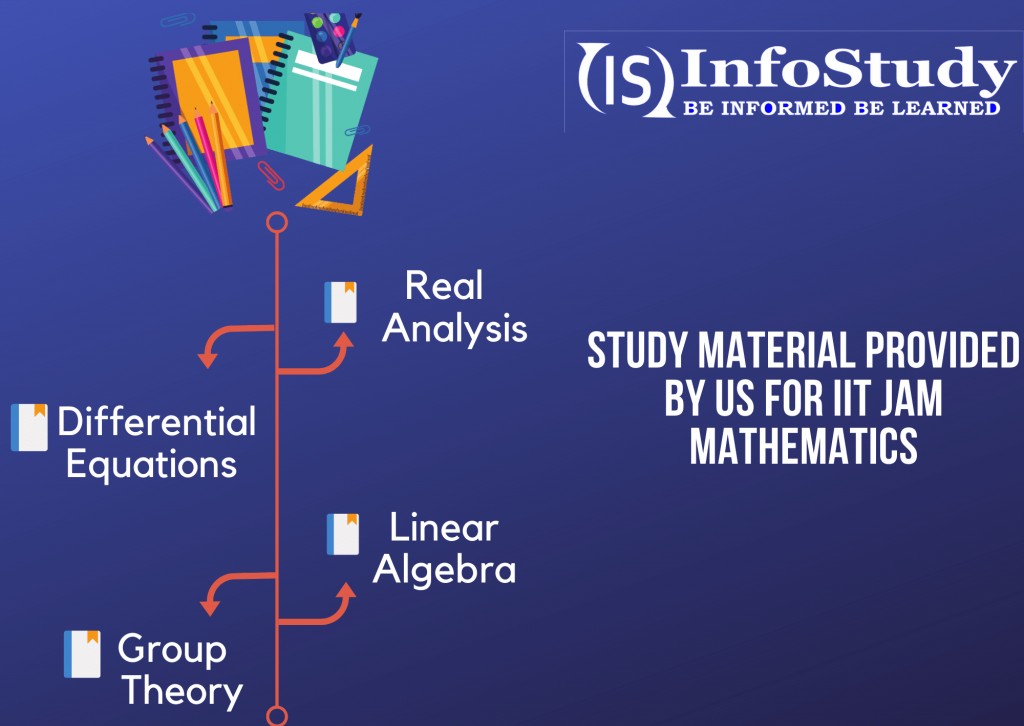 study material for IIT JAM mathematics